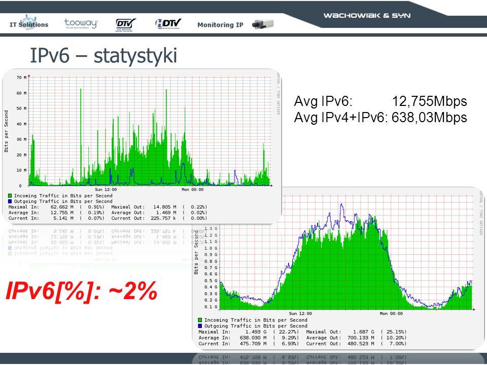 IPv6[%]: ~2% IPv6 – statystyki Avg IPv6: 12,755Mbps